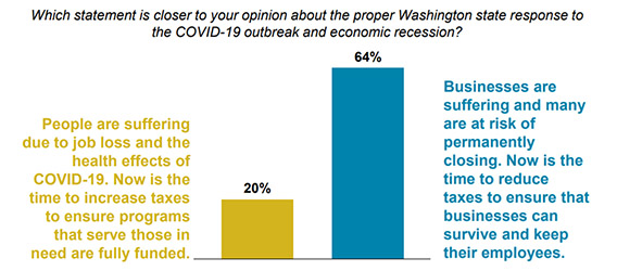 graph from a poll showing opinions to Washington state's response to Covid-19 and economic recession